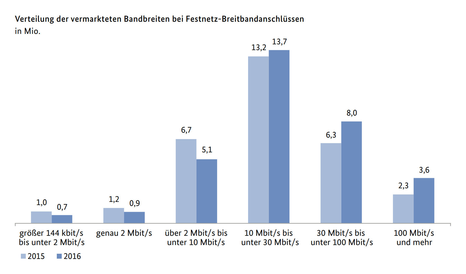 Bandbreite pro Festnetz-Breitbandanschluss