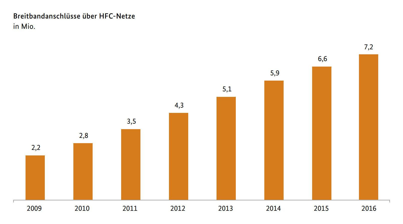 HFC-Netze werden immer beliebter