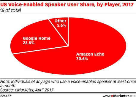 Amazon dominiert den Markt für digitale Assistenten