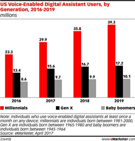 Wachstumsaussichten bei den digitalen Assistenten