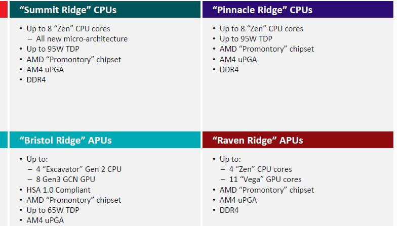 Raven Ridge: AMDs neue Zen-APU mit Vega-Grafik gesichtet