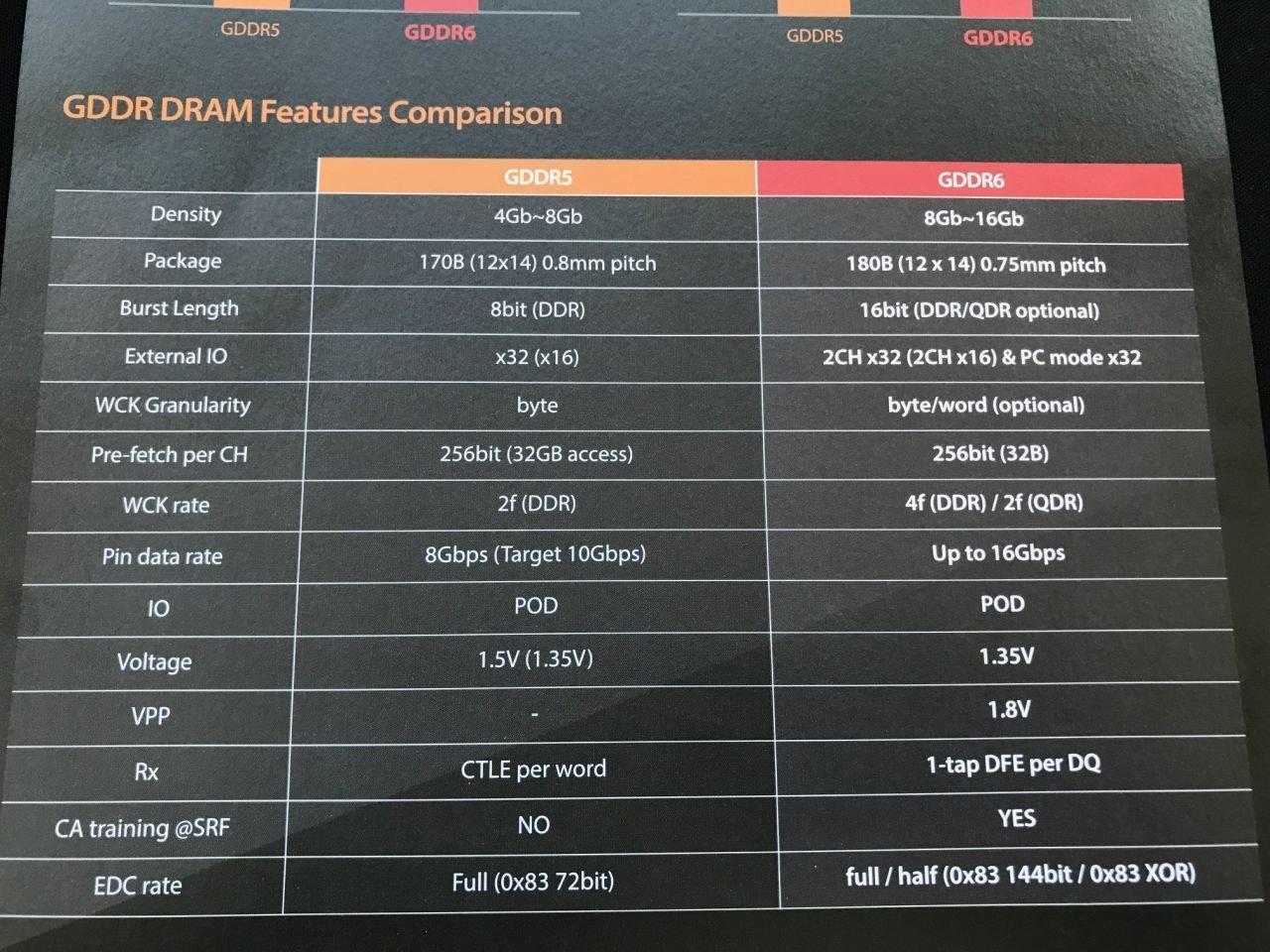 GDDR6 von SK Hynix im Vergleich zu GDDR5