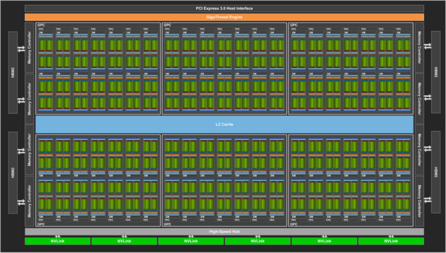 Die GV100-GPU (Vollausbau)