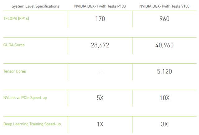 Generationenvergleich: Nvidia DGX-1 Volta vs. Pascal