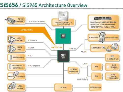 SiS 965 Southbridge