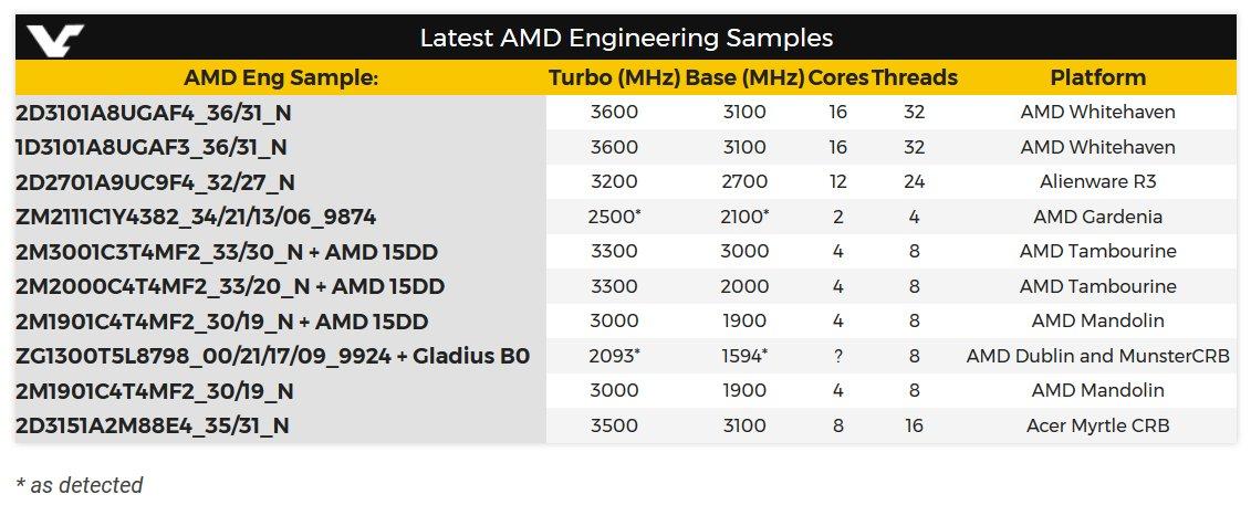 Diese Engineering Samples von AMD seien jüngst aufgetaucht
