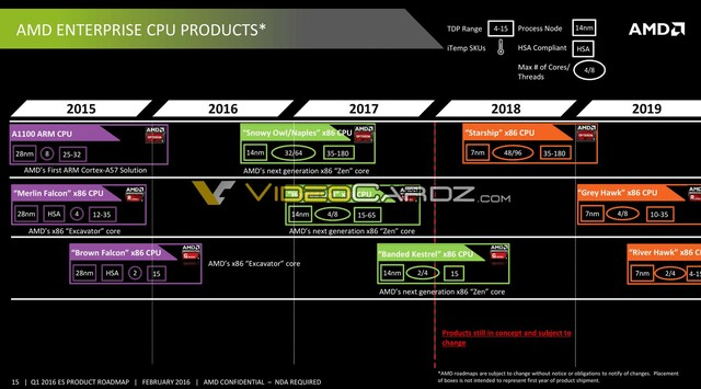 Enterprise-CPU-Roadmap von AMD
