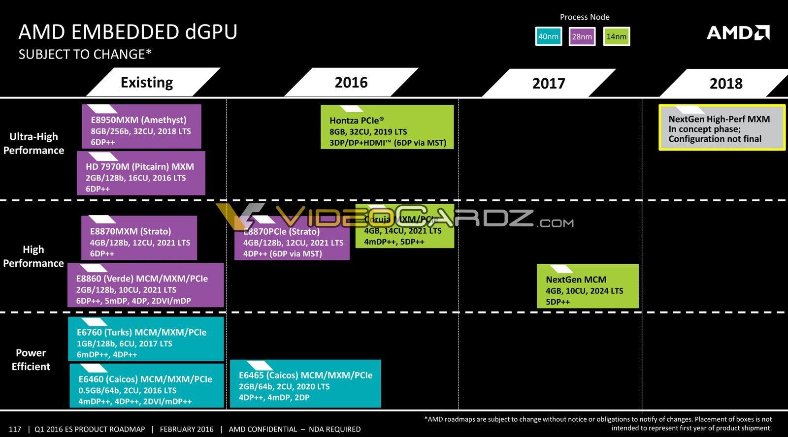 AMD Embedded dGPU