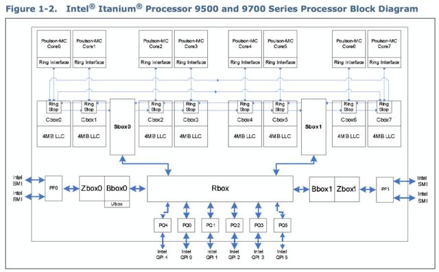 Itanium 9700 und Itanium 9500 mit gleichen Eigenschaften