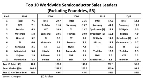 Top 10 der größten Halbleiterhersteller (ohne Foundries) nach Umsatz