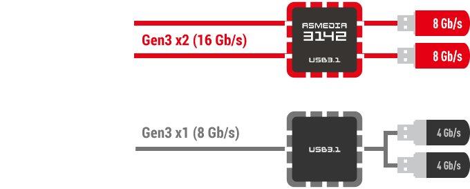 PCIe 3.0 x2 macht brutto zweimal 8 Gb/s