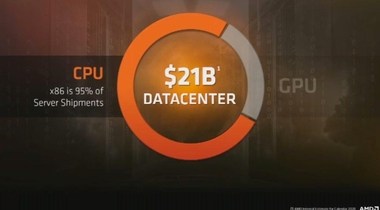 95 Prozent des Datacenter-CPU-Marktes sind x86