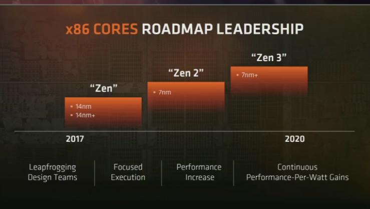 AMD: Roadmaps zeigen Zen 2, Zen 3 und Navi