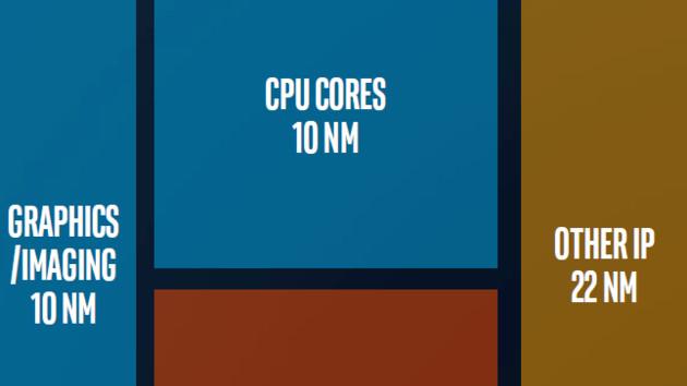 Kaby Lake-G: Intel widerspricht Lizenzierung von AMDs GPU