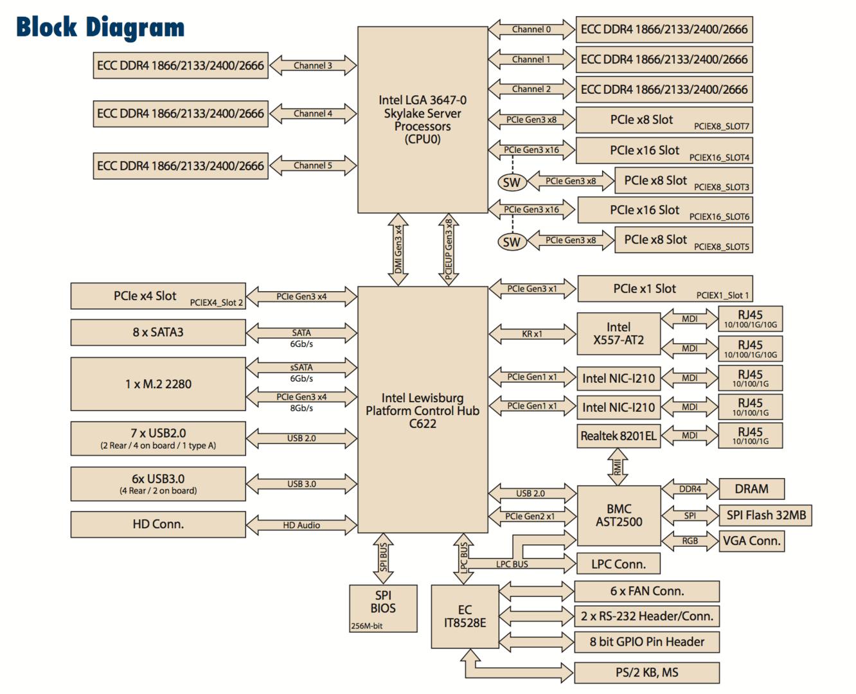 Blockdiagramm ASMB-815: Skylake-SP, ein Sockel, ATX