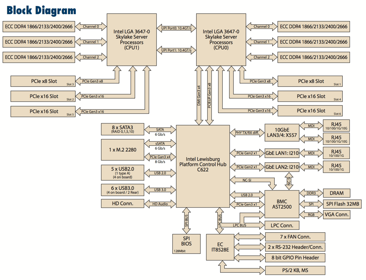 Blockdiagramm ASMB-825: Skylake-SP, zwei Sockel, ATX