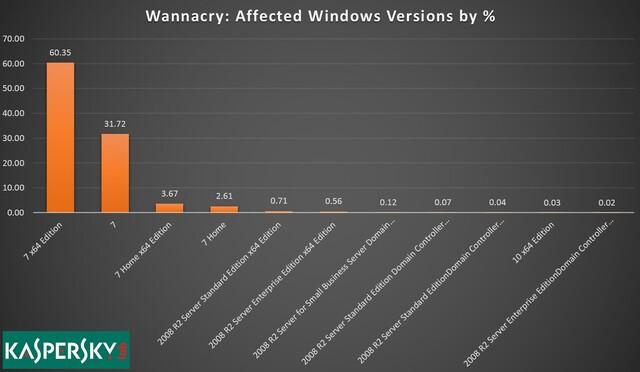 Verteilung von WannaCry infizierten Systemen