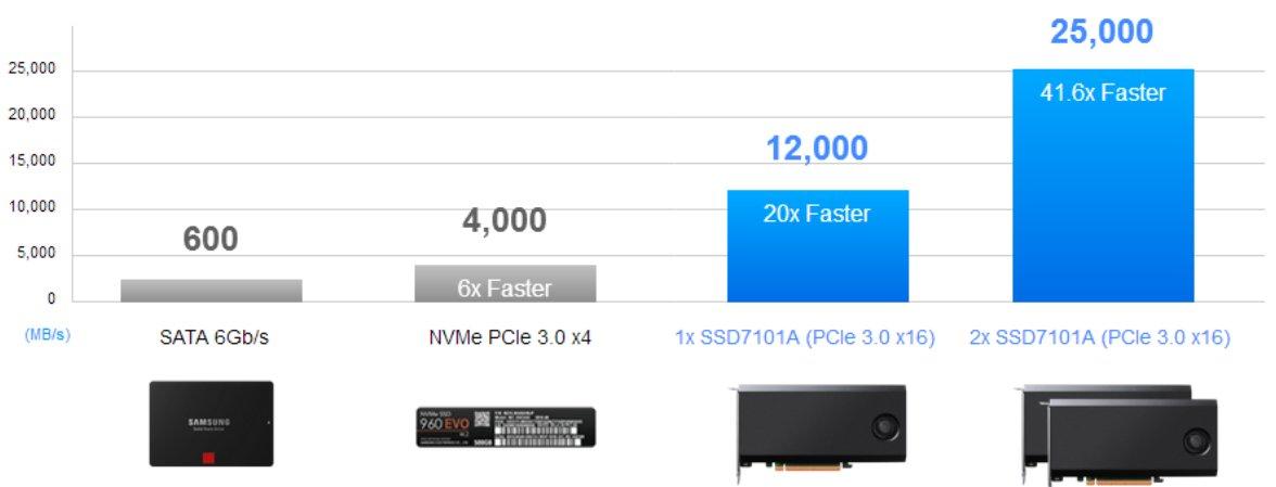 Zwei SSD7101 im RAID 0 schaffen 25 GB/s