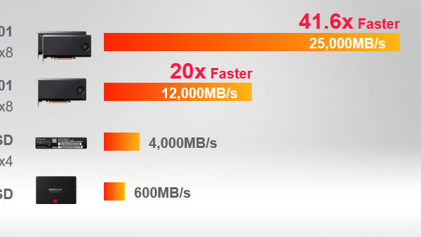 HighPoint SSD7101: NVMe-RAID-SSD mit 13,5 GB/s über PCIe 3.0 x16
