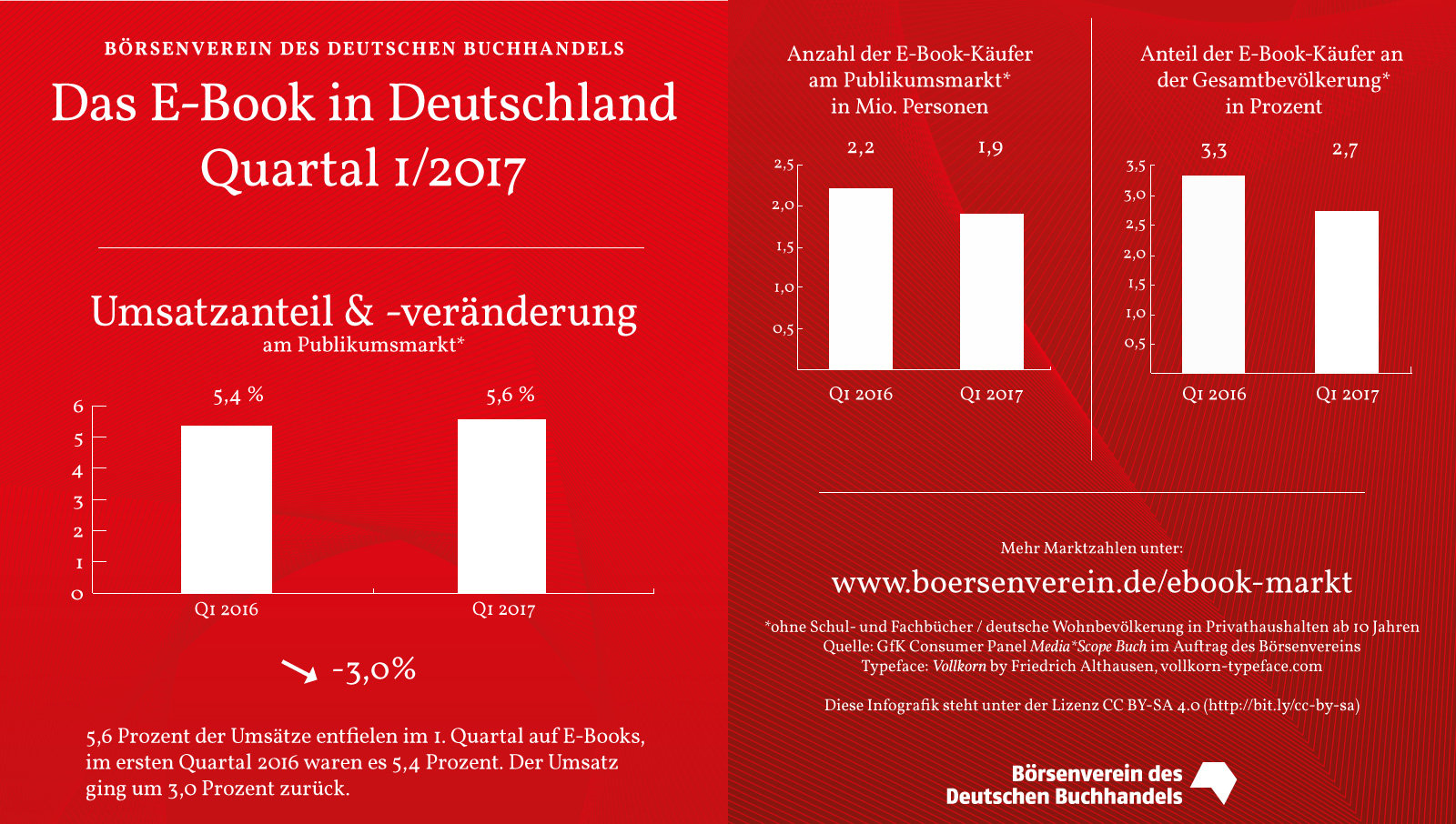 E-Book-Markt: Gesunkene Buchumsätze sorgen für höheren E-Book-Anteil