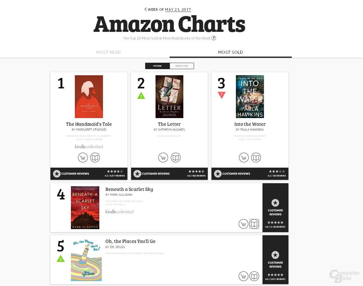 Amazon Charts in den USA gestartet