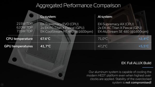 EK Water Blocks Fluid Gaming: Wasserkühlung aus Aluminium