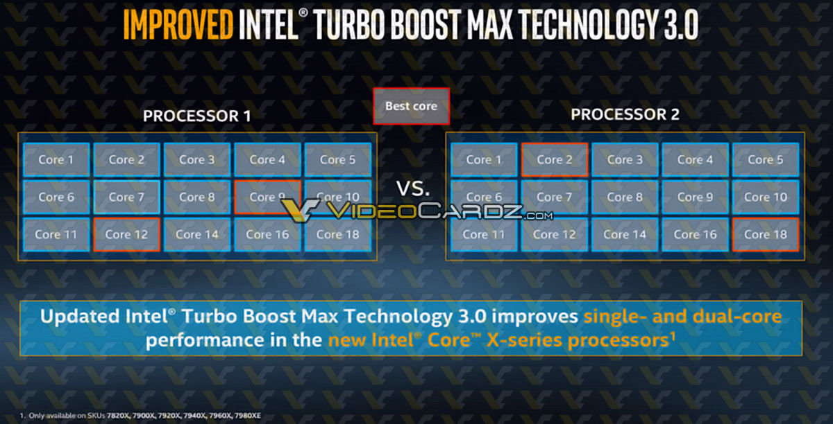 Turbo Boost 3.0 bei Intel Core X
