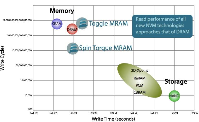 Leistung und Haltbarkeit von MRAM