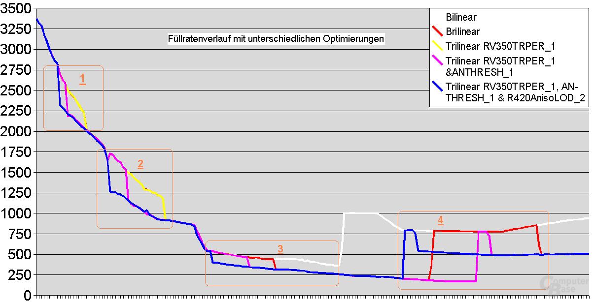 Füllrateneinsparung bei 4xAF durch optimierte Texturfilter