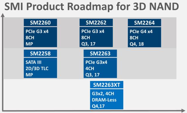 SMI-Roadmap mit SM2262, SM2263, SM2263XT und SM2264