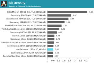 Bei der Datendichte ist der neue 3D-NAND von Intel/Micron ganz vorne