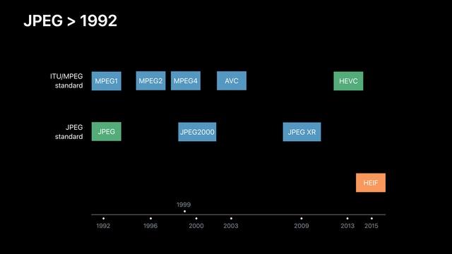 Apple hat sich für HEVC als Codec der nächsten Generation entschieden