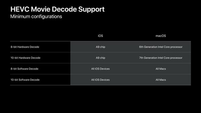 HEVC-Decoding unter iOS und macOS