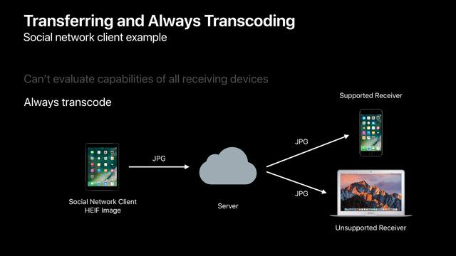 Transcoding bei unklarem Zielgerät oder Dienst