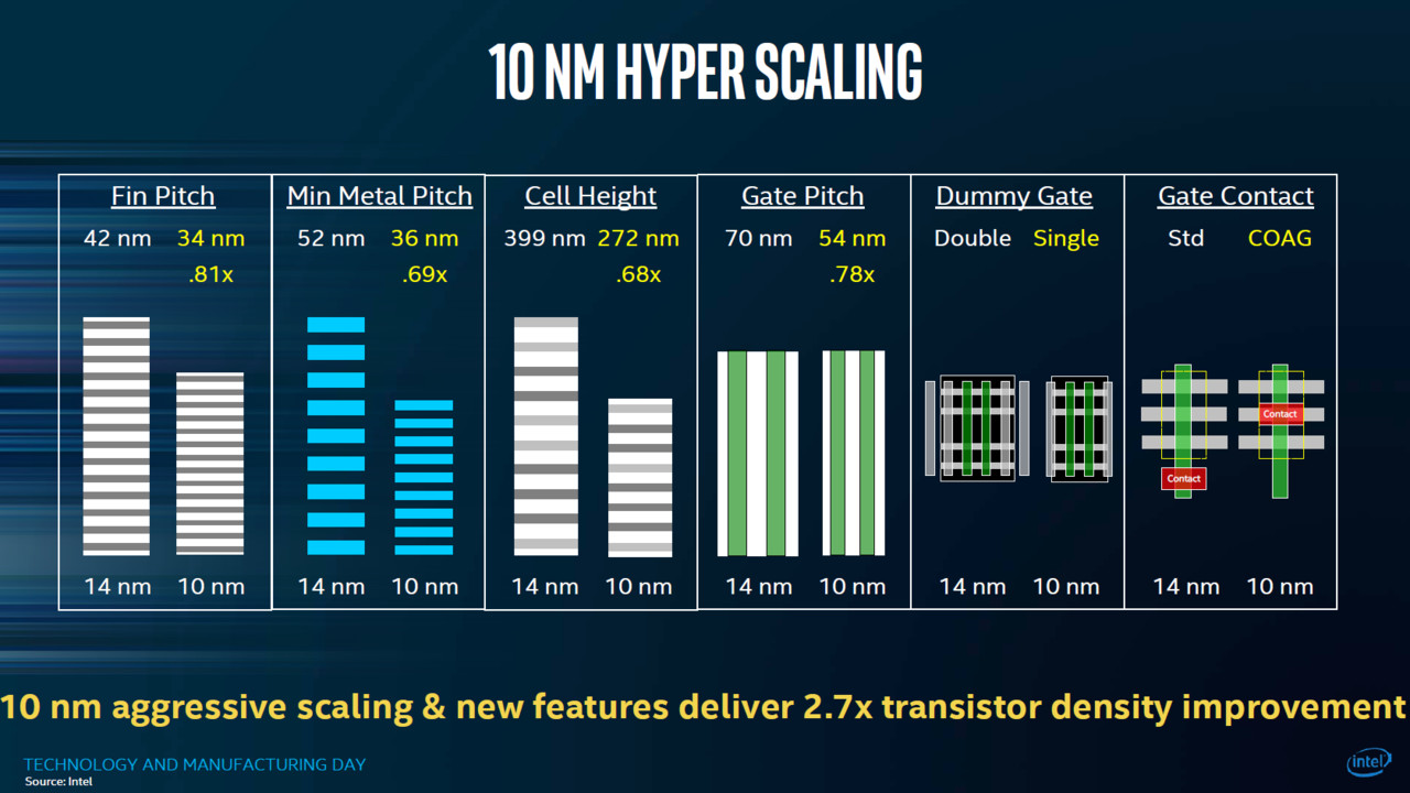 10-nm-Prozessoren: Intel Cannon Lake im Plan, Ice Lake folgt auf dem Fuße
