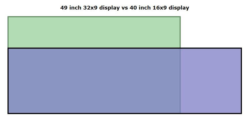 49 Zoll in 32:9 liefert eine kleinere Fläche als 40 Zoll in 16:9