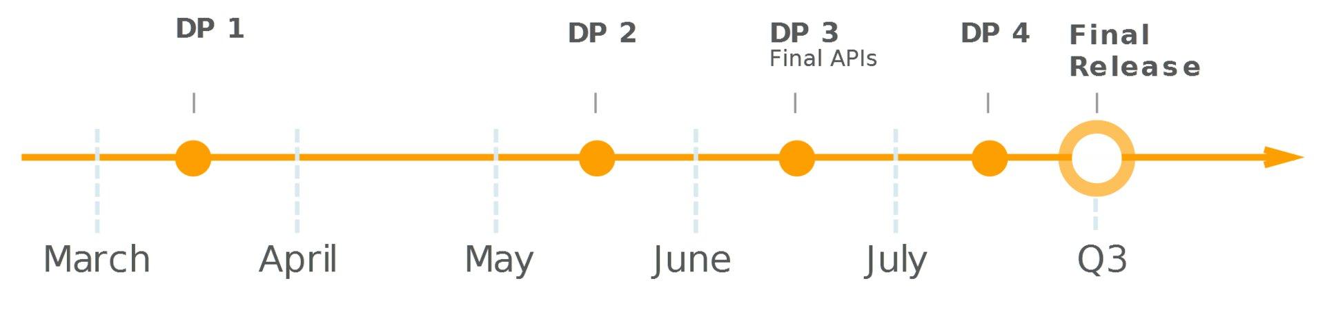 Zeitplan für Android O