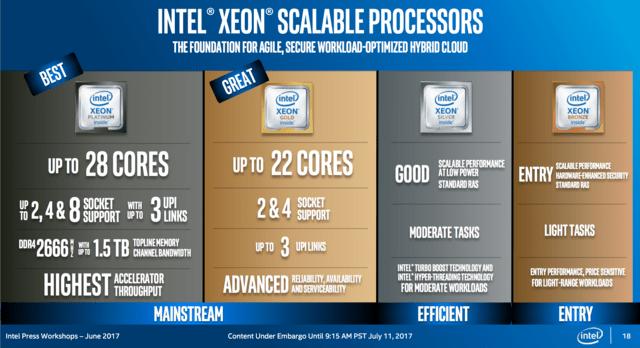 Überblick der Xeon SP