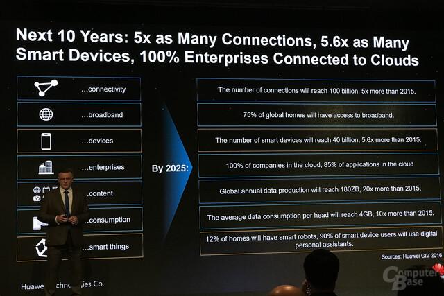 Entwicklung des Datenaufkommens bis 2025 laut Huawei