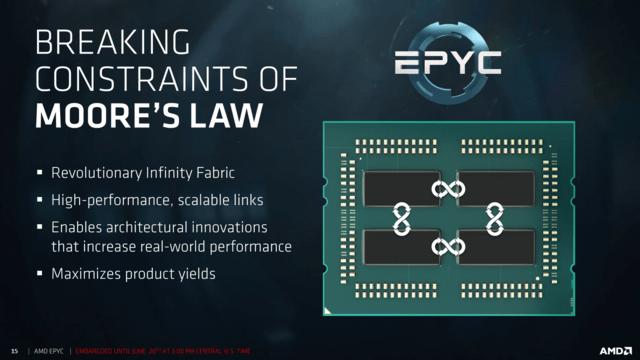 Ein Multi-Chip-Module erfüllt AMDs Vorgaben am besten
