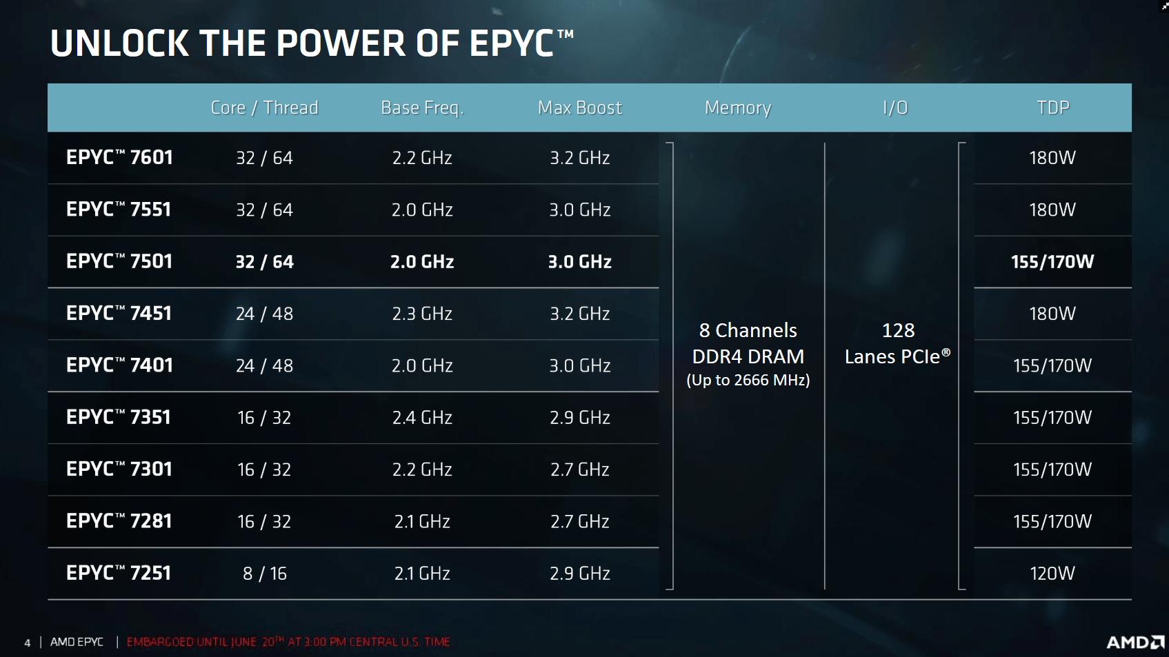 Das Epyc-Portfolio