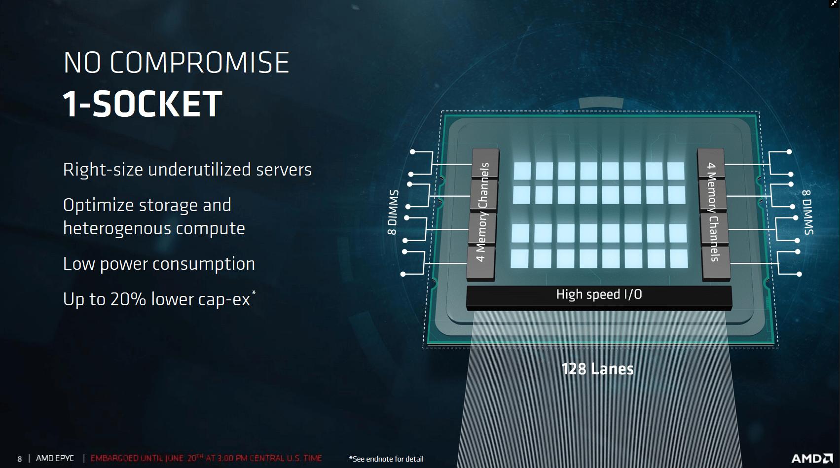 AMD Epyc für einen Sockel