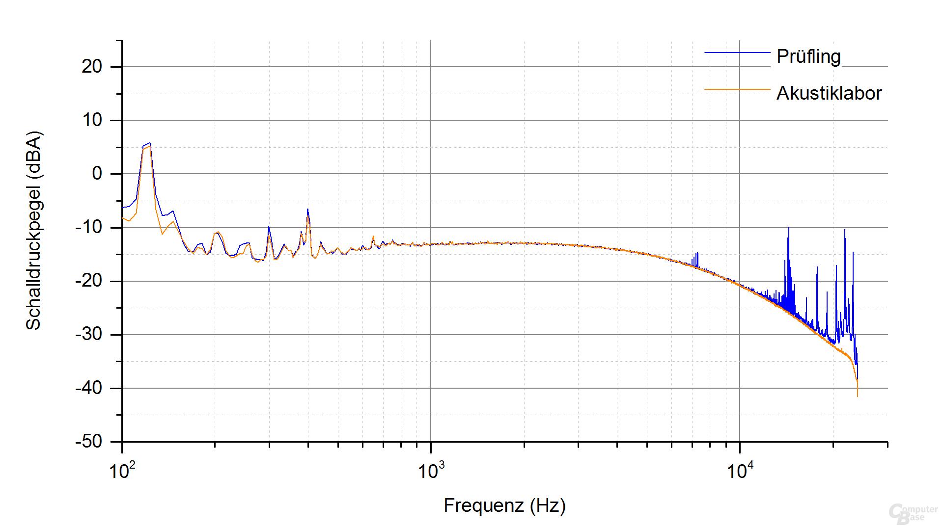 Super Flower Leadex II Gold (semipassiv) Frequenzspektrum – Last 1 & 2