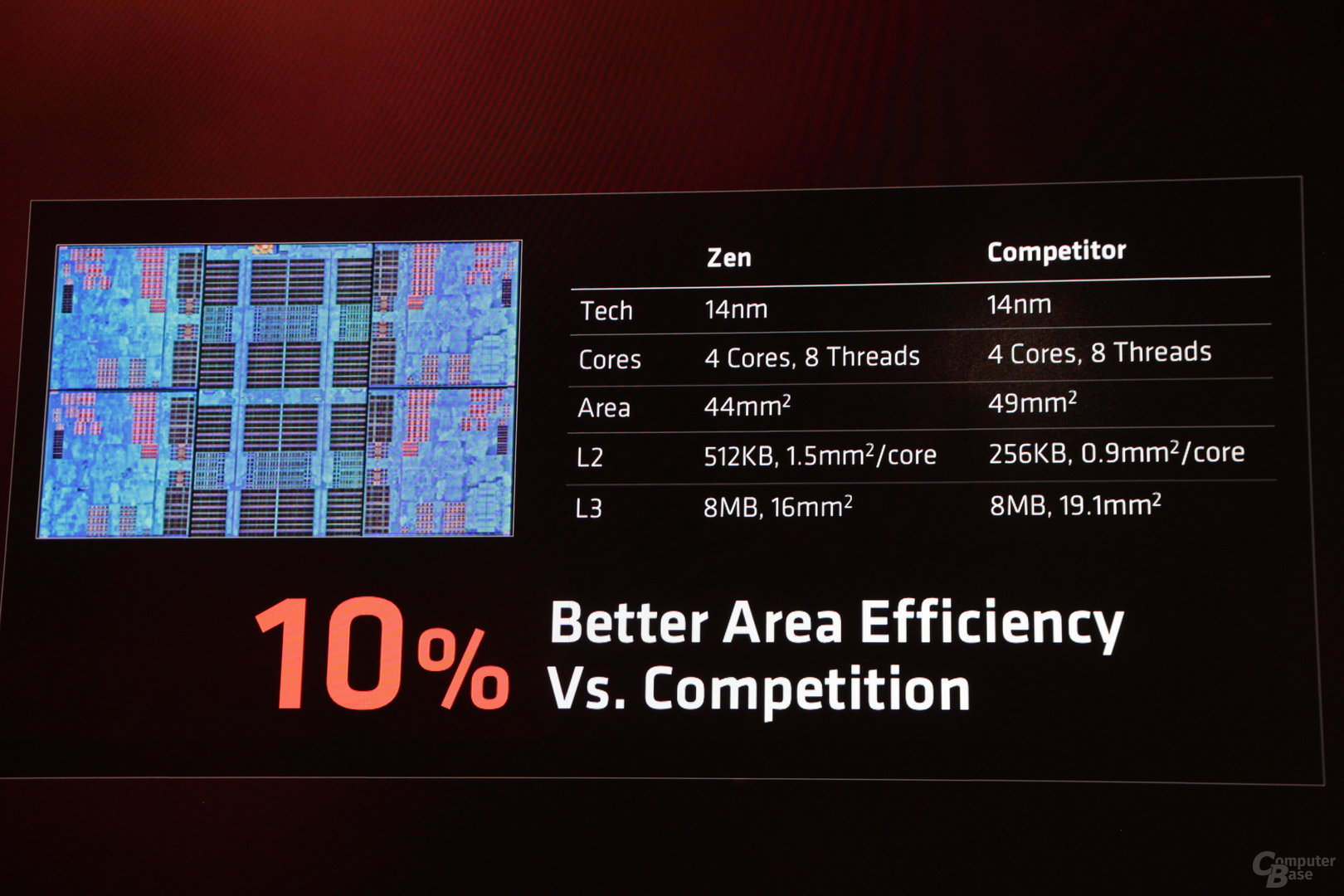 Zen vs. Skylake/Kaby Lake