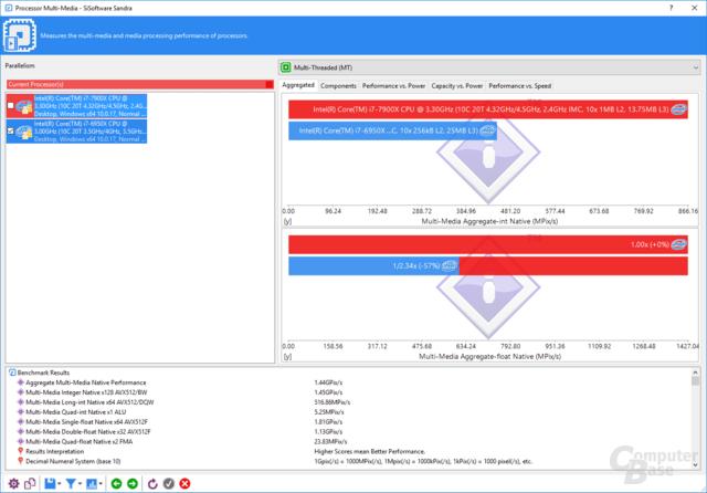 SiSoft Sandra CPU-Multimedia-Test