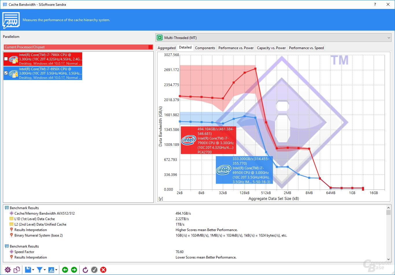 SiSoft Sandra i9-7900X vs. i7-6950X