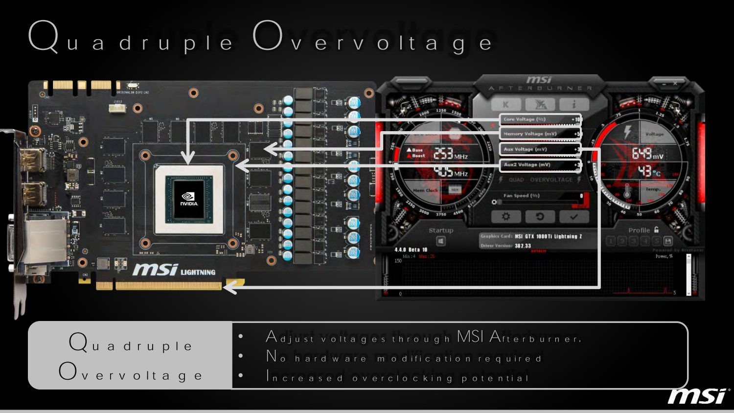 """Quadruple Overvoltage"""