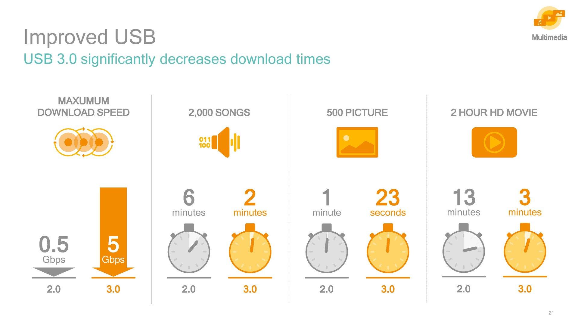 USB 3.0 soll die Transferzeiten verkürzen