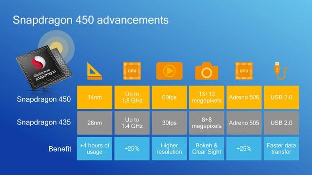 Veränderungen des Snapdragon 450 im Überblick