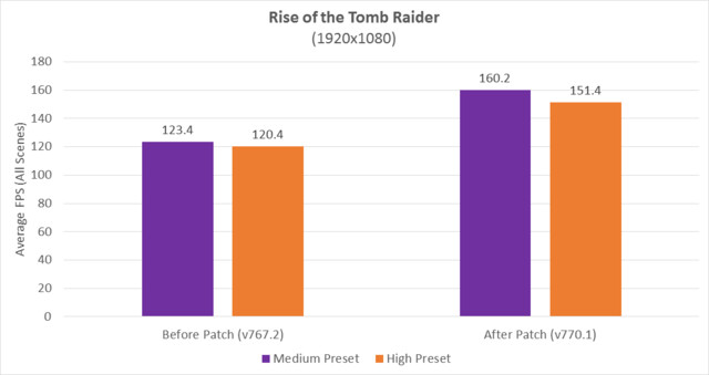 Rise of the Tomb Raider: Mit Patch 770.1 liefert Ryzen mehr FPS
